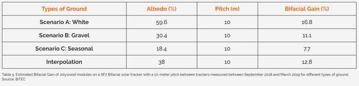 soltec bifacial trackers chart