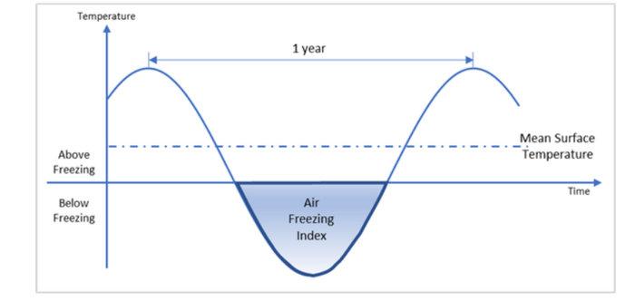 air freezing index