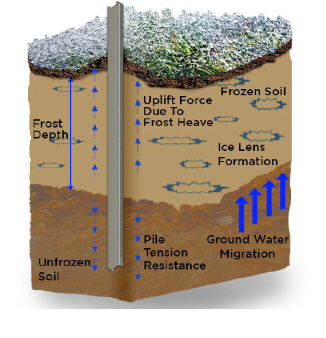 frost heave forces on a driven pile