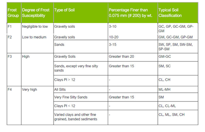 frost susceptibility of soils