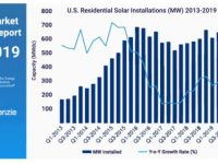 Residential solar installations in U.S. hit record high in 2019 third quarter (15 states have best quarter ever)