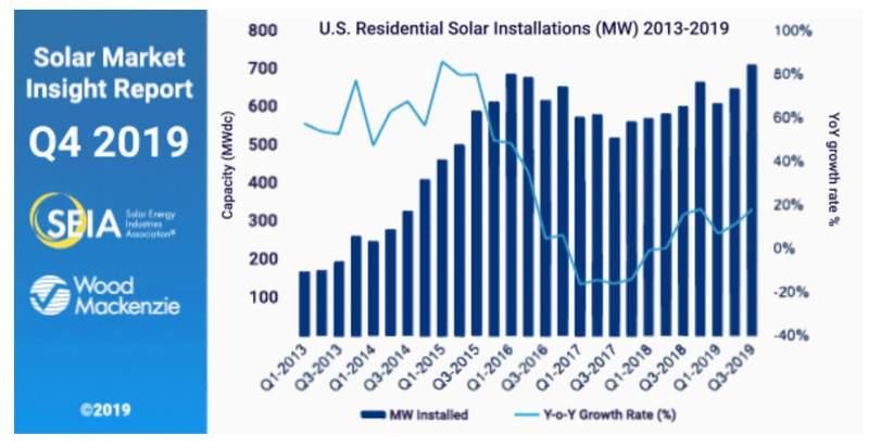 SEIA residential solar market report