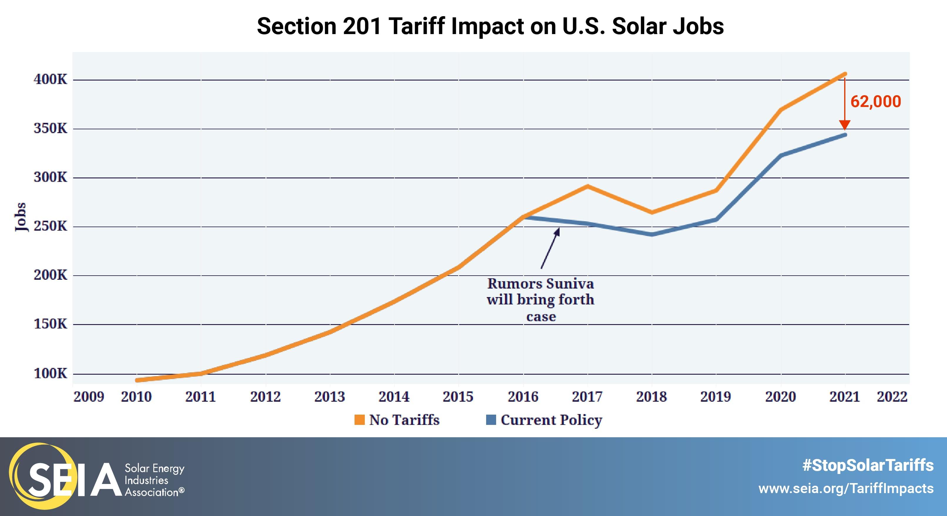 solar tariff impact 2