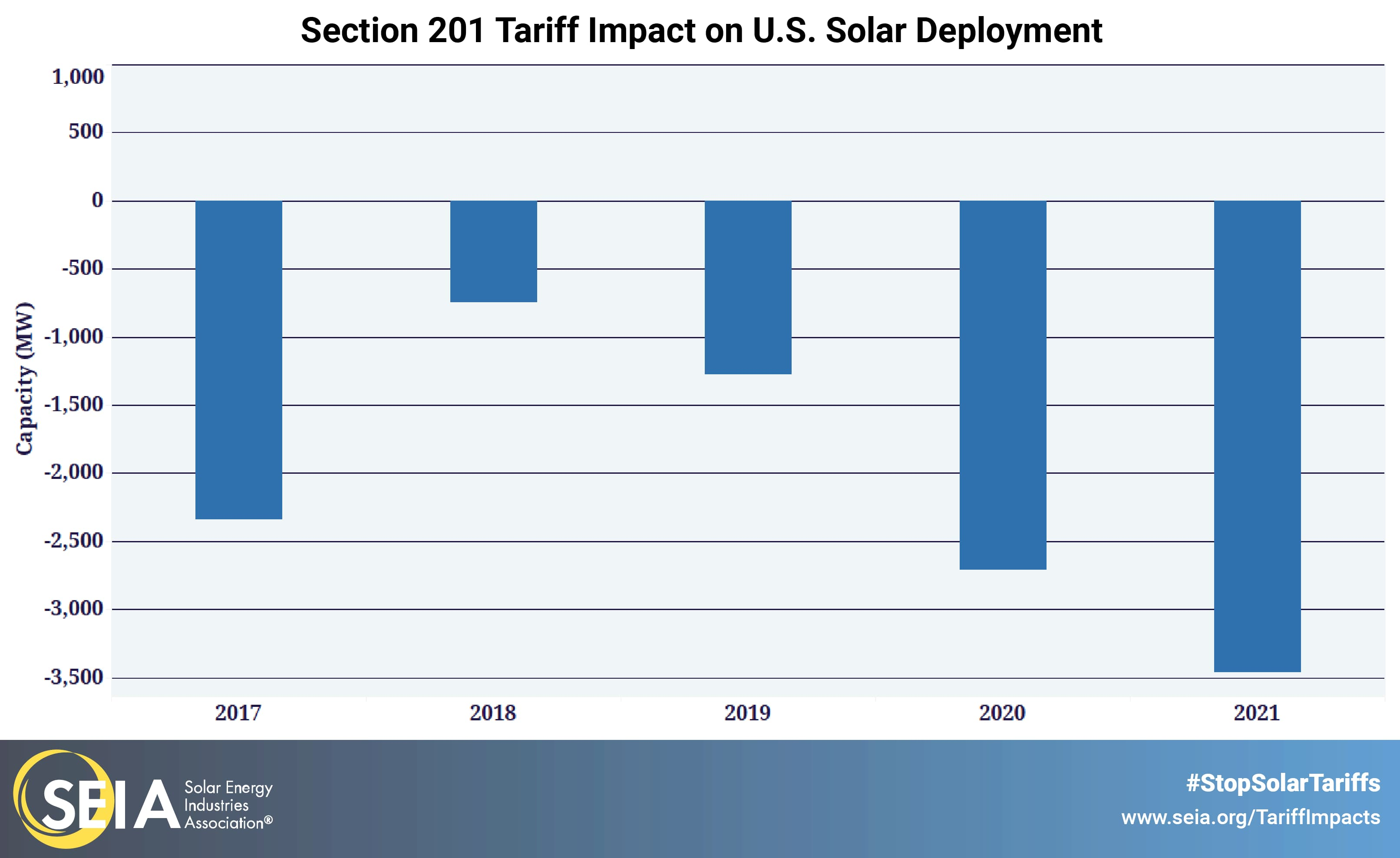 solar tariff impact
