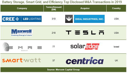 Battery-Storage-Smart-Grid-and-Efficiency-Top-Disclosed-MA-Transactions-in-2019