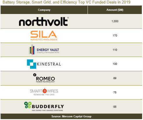 Battery-Storage-Smart-Grid-and-Efficiency-Top-VC-Funded-Deals-in-2019