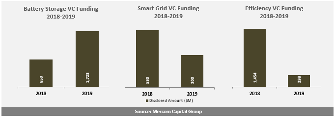 Battery-Storage-Smart-Grid-and-Efficiency-VC-Funding-2018-2019