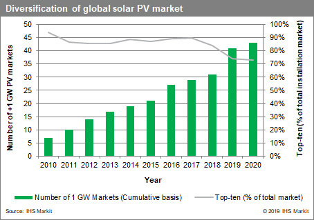 Chart_-_diversification_of_global_solar_PV_demand_300_dpi