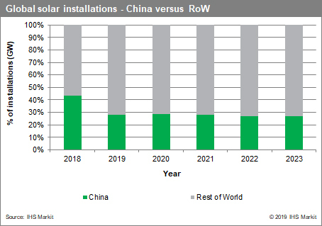 Chart_-_global_solar_installations_-_China_vs_World_300dpi