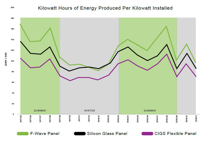 F-wave kwh solar tiles