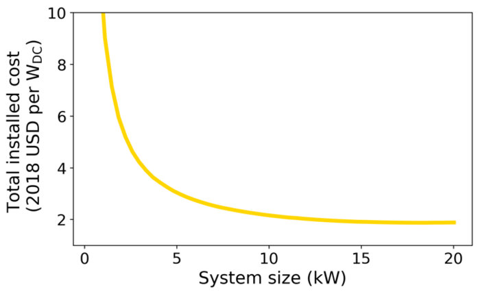high efficiency solar figure 3
