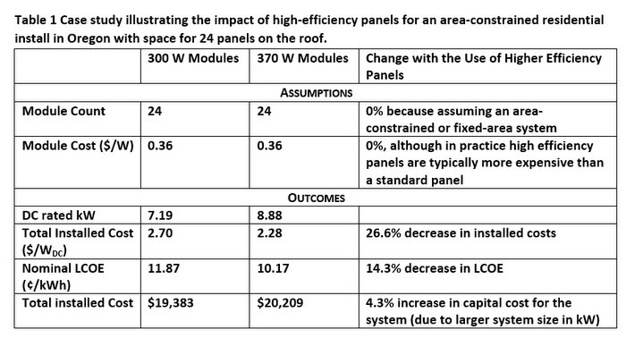 high efficiency solar module study table
