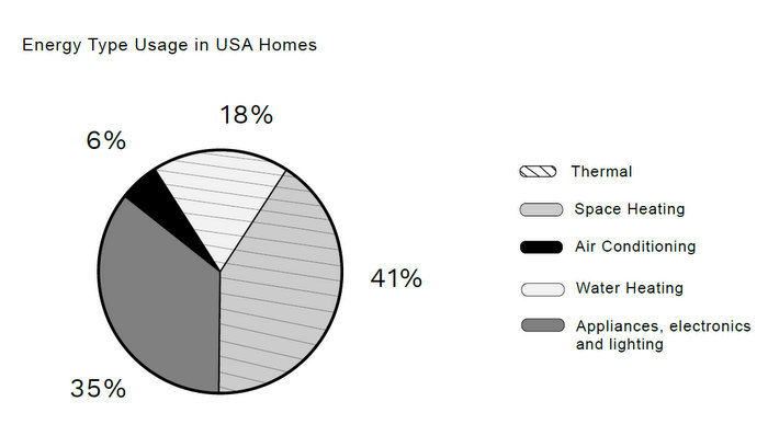solar home energy use