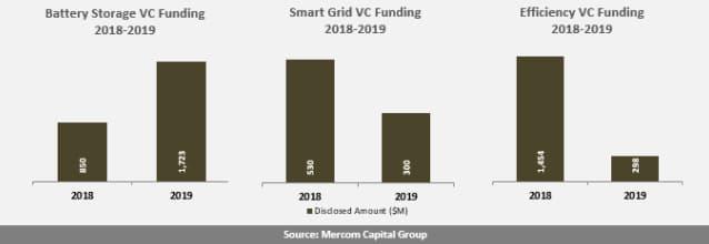 2019 Investment in Solar; Credit Mercom