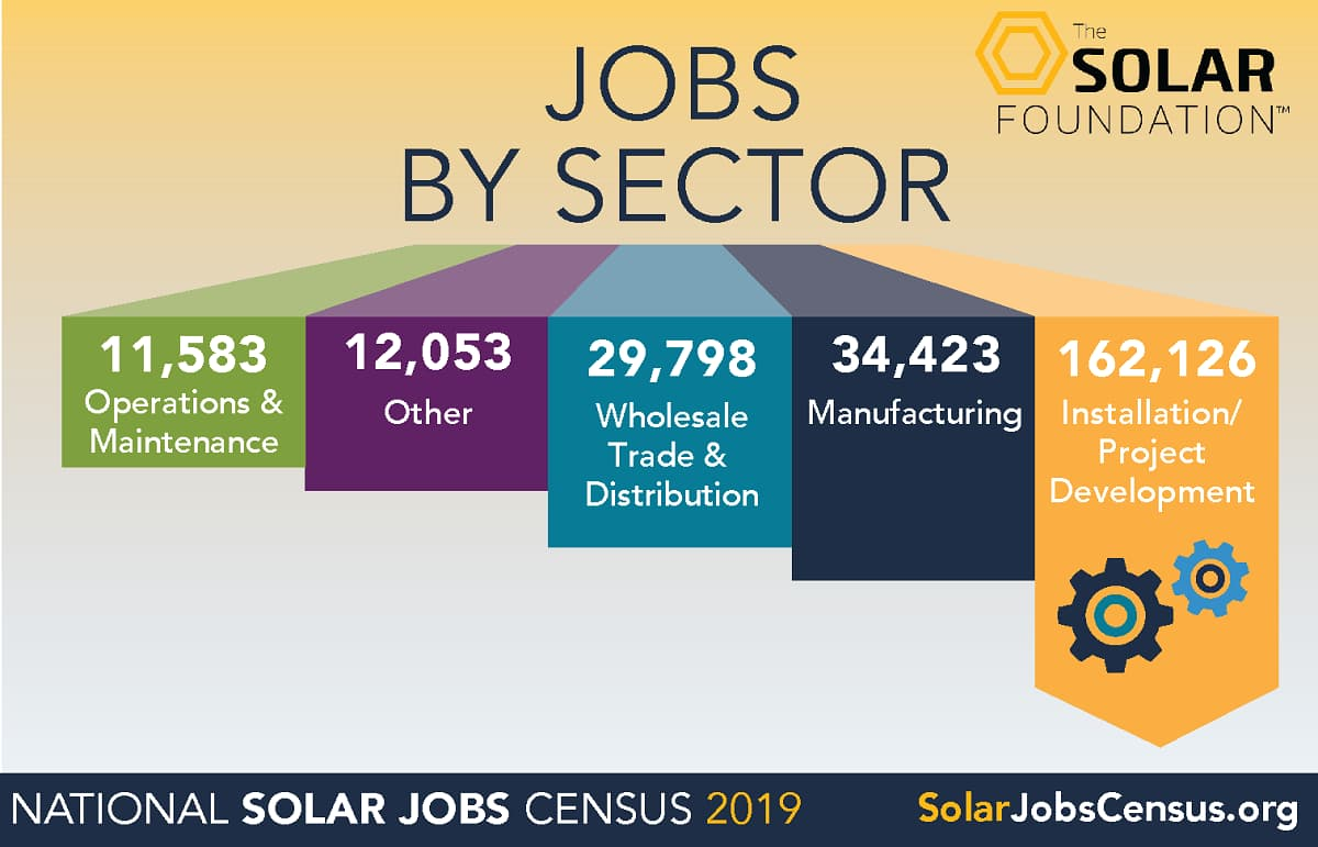 Jobs+by+Sector_1200x