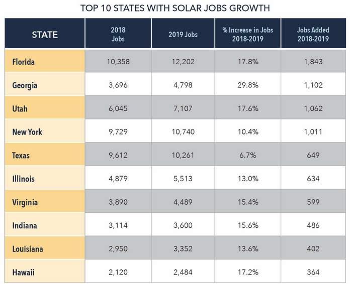 solar jobs report