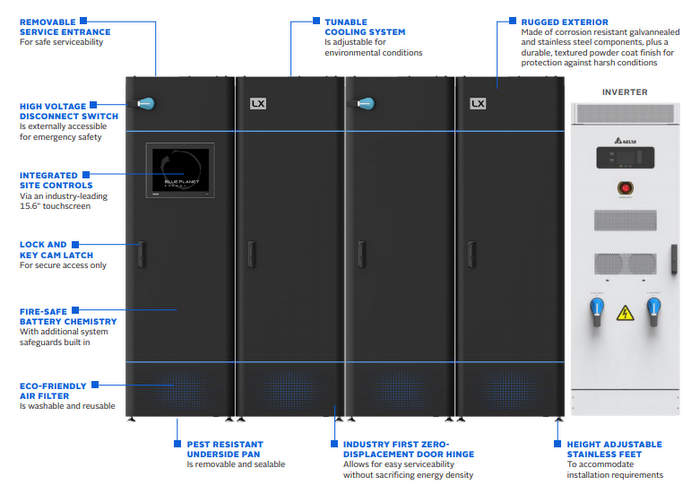 Blue Planet microgrid controller
