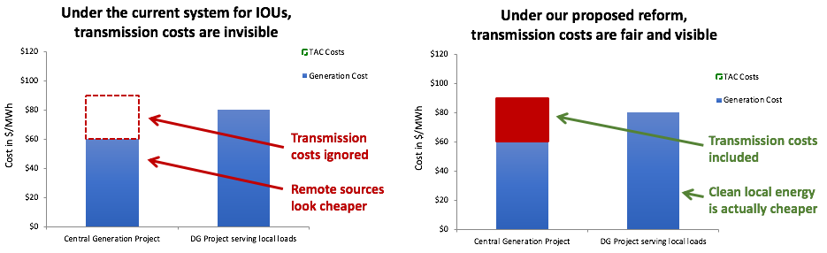 transmission costs avoided