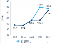 Global solar PV installation forecast dropped 18 percent by Wood Mackenzie