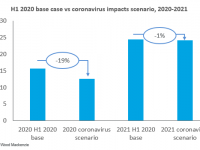 Coronavirus impact: Wood Mackenzie could drop its global energy storage deployments forecast by 19 percent