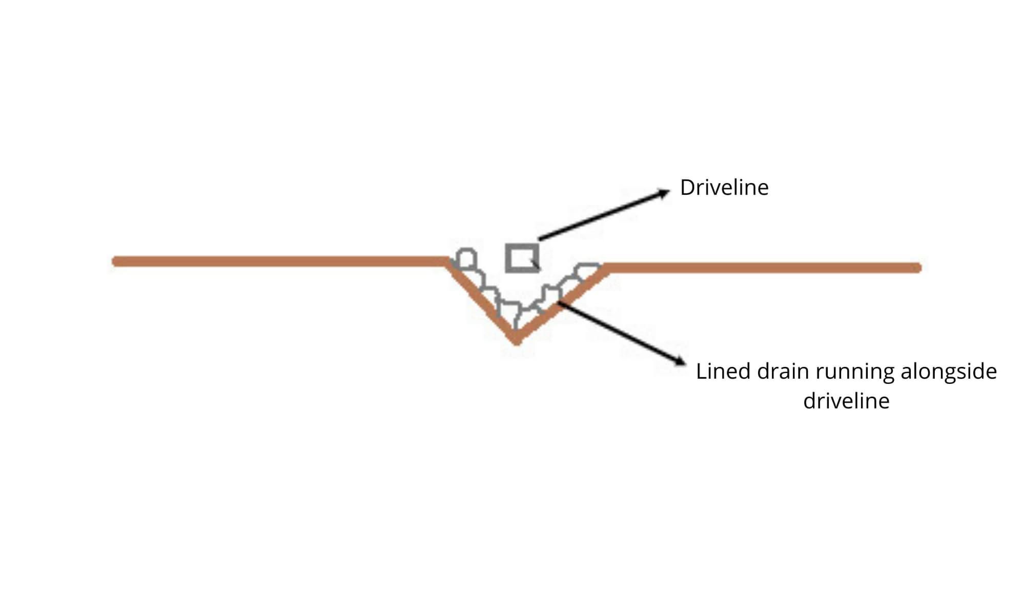 driveline problems