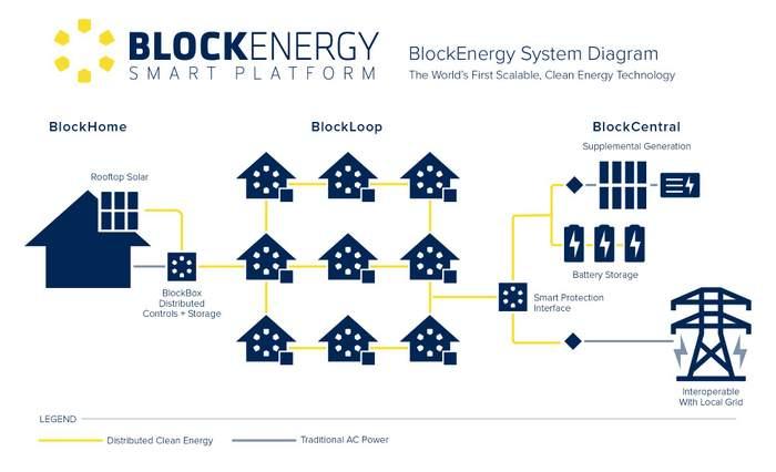 BlockEnergy System Diagram D MX