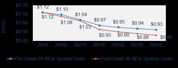 solar prices