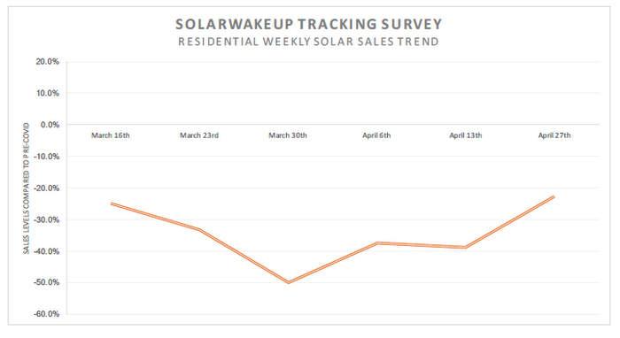 solarwakeup tracking
