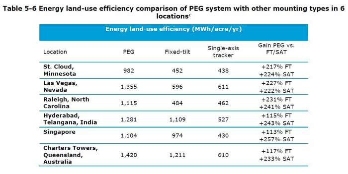PEG land use chart