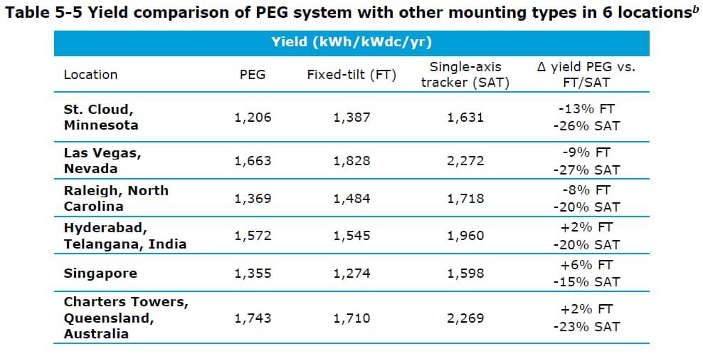 PEG yield comparison