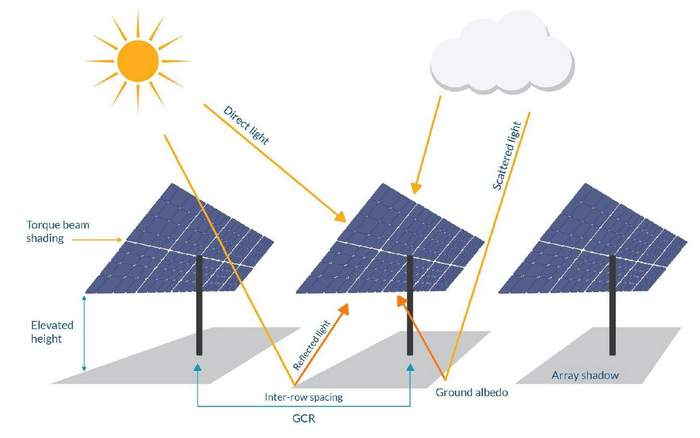 bifacial solar tests ratedpower