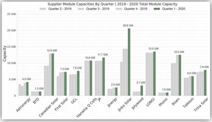 PV module trends: 180 GW of capacity will be online this year, wafer size keeps increasing