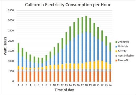 California energy consumption