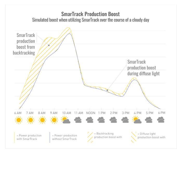 SmarTrack-SimulationGraph-02