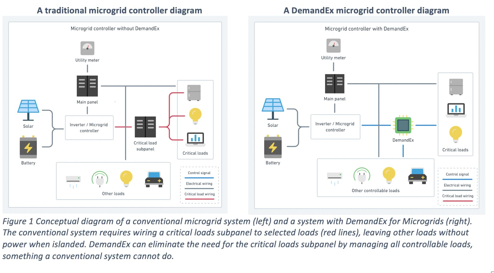 Load management software DemandEx now integrates with microgrid controllers, reduces need to rewire