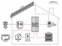 OutBack Power, Bay City Electric Works team on storage + generator home resilience offer