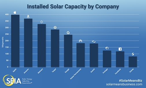installed solar capacity