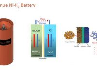 EnerVenue's metal-hydrogen batteries vs. lithium-ion in standalone large-scale energy storage