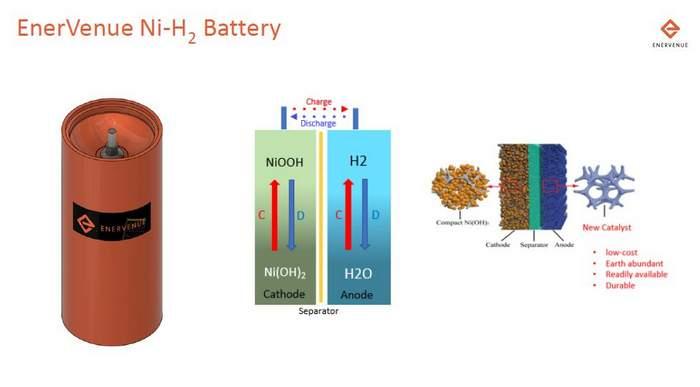 Enervenue Battery graphic