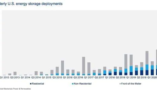Unprecedented energy storage growth predicted in Wood Mac's Q3 U.S. Energy Storage Monitor