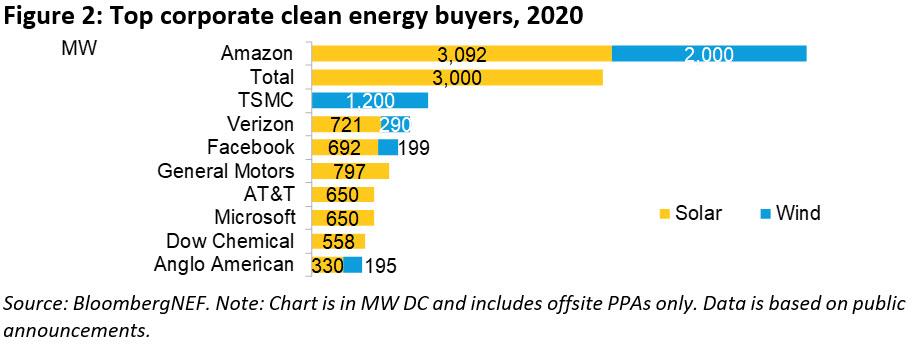 BNEF-Figure-2-Top-corporate-clean-energy-buyers-2020_WP