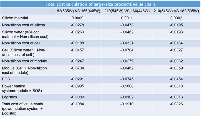trina solar value chain