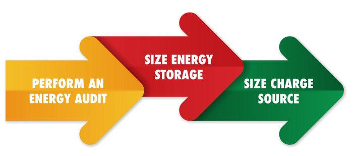 Three step battery bank off-grid sizing steps