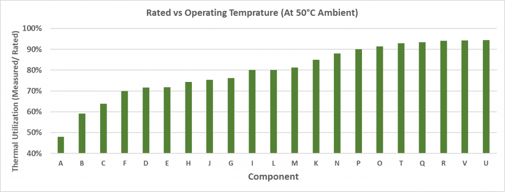 inverter rated vs operating temp