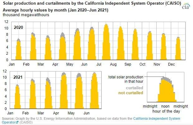CAISO solar curtailment
