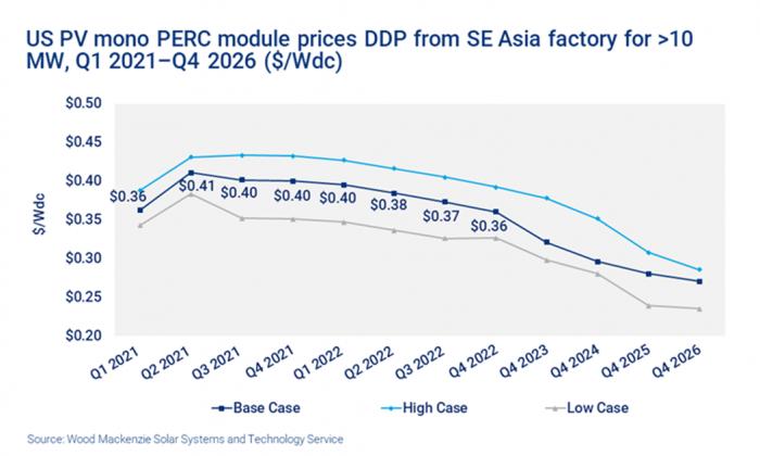 US mono perc prices Asia